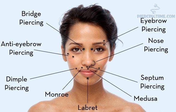 facial-piercing-chart-2