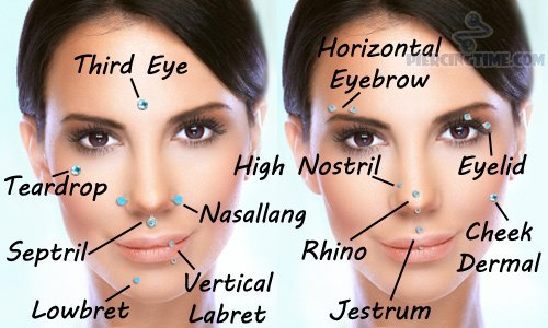 facial-piercings-chart