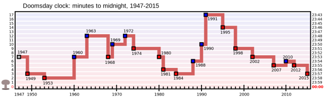 Doomsday_Clock_graph.svg